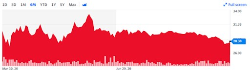 Apple Stock (1)
