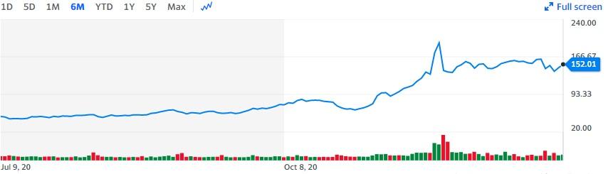 Appian Stock Stats