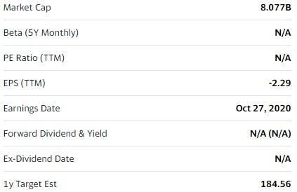 Fiverr Financial Report