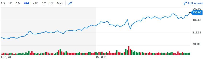 Fiverr Stock Stats