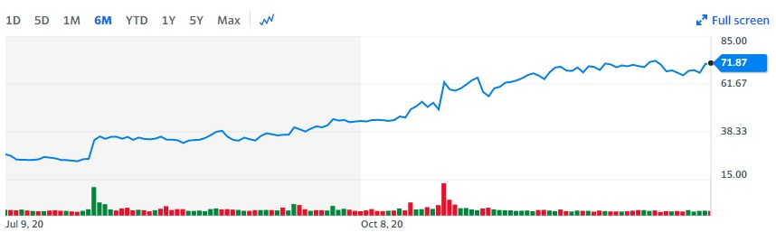 Pinterest Stock Stats